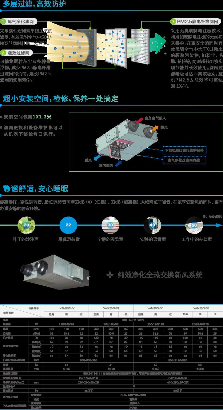 纯效净化全热交换新风系统系列描述图
